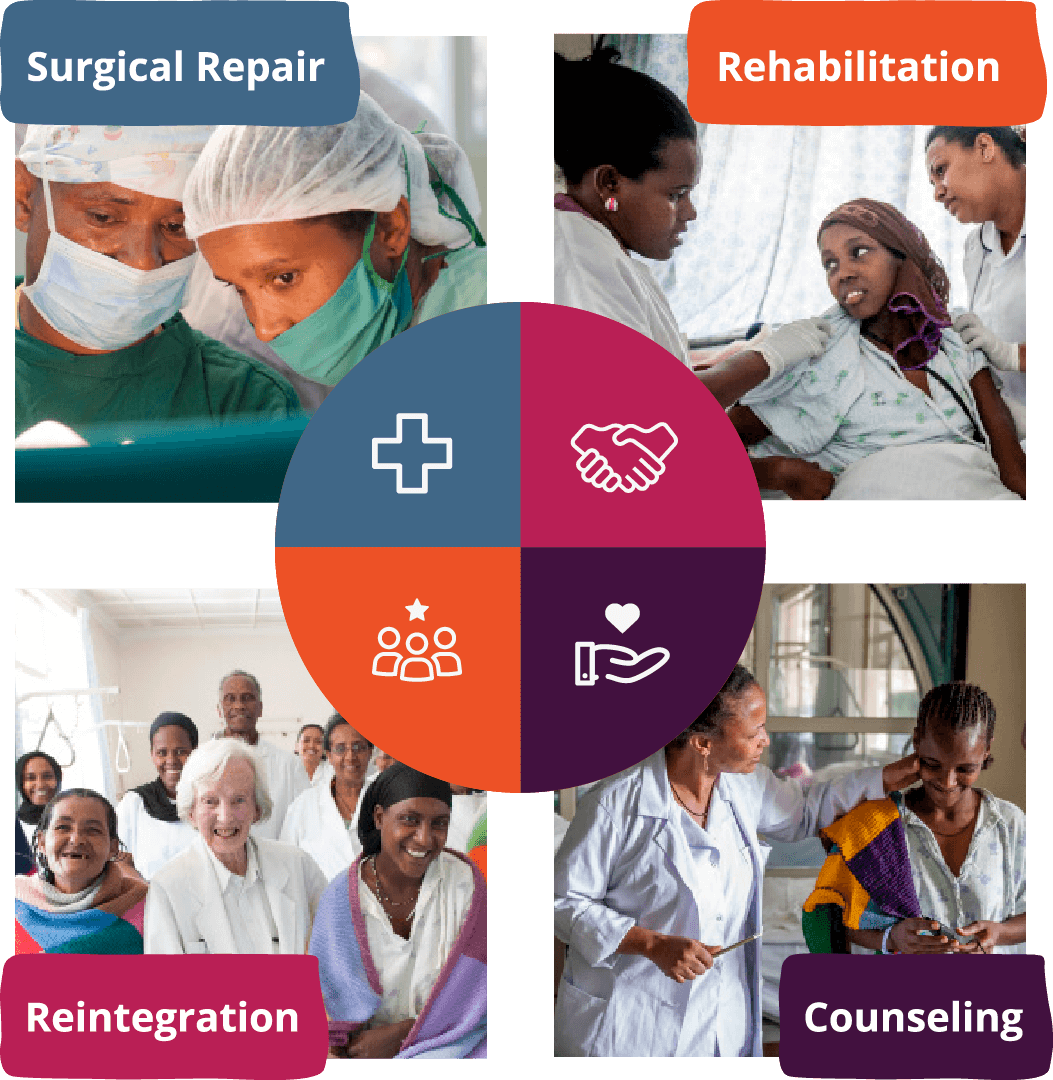 The Hamlin Model of Care: World's Leading Approach to Treating Fistula